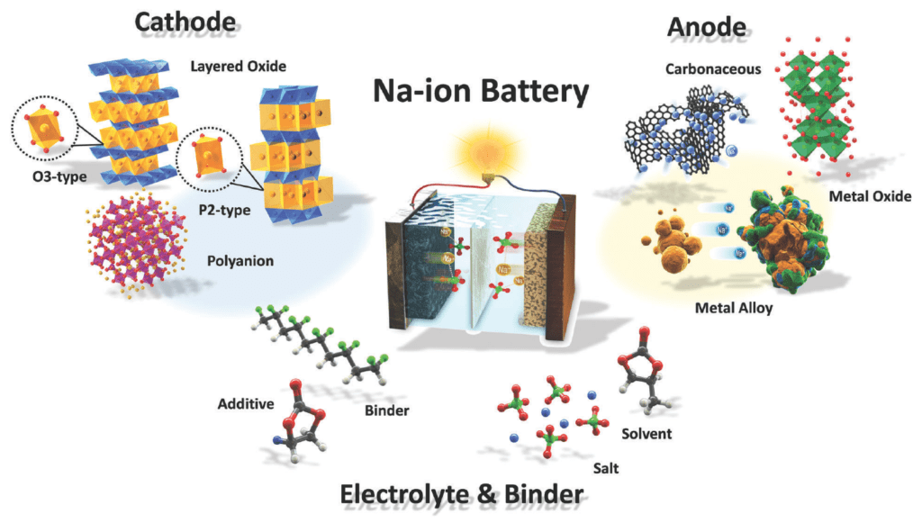 Die Technik hinter den Natrium-Ionen-Akkus illustriert. Credit: Jang-Yeon Hwang, Seung-Taek Myung, Yang-Kook Sun/Wikimedia, CC-BY-SA 3.0